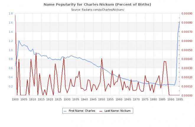 Charles Nickum Net Worth